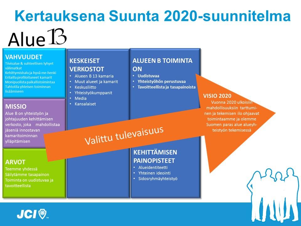 SUUNTA-B-2020Lohkot